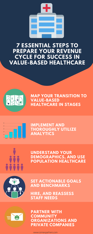 7 Essential Steps to Prepare Your Revenue Cycle for Success in Value-Based Healthcare