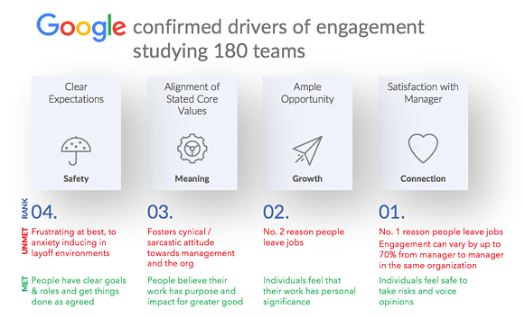 Google confirmed drivers of engagement